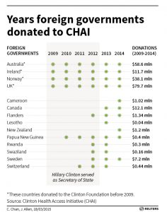 hillary money from foreign governments